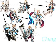 Chung's class chain