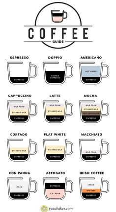 Different types of coffee visualised in a coffee chart Coffee Drink Recipes, Coffee Menu, My Coffee, Coffee Break, Coffee Barista, Art Of Coffee, Type Of Coffee, Coffe Drinks, Coffee Nook