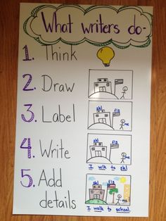 Teach Your Child to Read - Kindergarten writing anchor chart by AliciaA - Give Your Child a Head Start, and.Pave the Way for a Bright, Successful Future. Writing Strategies, Writing Lessons, Teaching Writing, Writing Activities, Writing Ideas, Teaching Ideas, Preschool Ideas, Science Writing, Writing Process