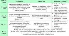"""""""A deeper understanding of the child empowers us as educators to deepen relationships and educate appropriately and proactively."""" - Kathy Walker Personalized Learning (PL) looks different in every ..."""