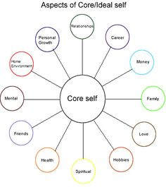 Aspects of Core / Ideal Self Life Coaching Tools, Life Map, Mental And Emotional Health, Self Improvement Tips, Self Development, Leadership Development, Psychology Facts, Therapy Activities, Best Self