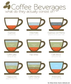 Know what its in your coffee? ¿Sabes cuánta cafeína hay en tu bebida favorita  Source: http://health.clevelandclinic.org/2012/08/know-whats-in-your-coffee