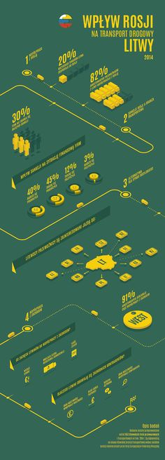 Road transport Infographic on Behance