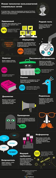 12 типов пользователей социальных сетей #smm #socialmedia