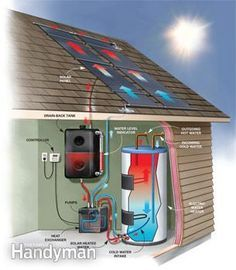 How a #solar hot water system works #DIY - Read more: http://www.familyhandyman.com/smart-homeowner/energy-saving-tips/diy-solar-water-heating/view-all