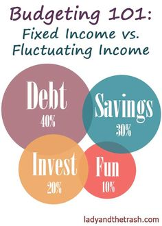 budgeting 101: saving and paying off debt when you have a fixed or fluctuating income #budget #finance #money