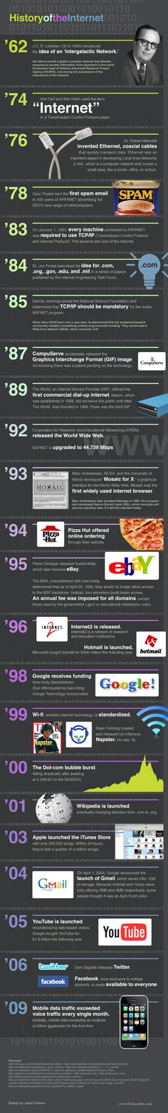 History of the Internet [Infografik]: Infografik …