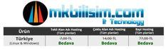 Türkiye'da bulunan sunucularımız için 1 Aylık Ücretsiz Hosting Promosyonumuz http://www.mkbilisim.com/web-hosting/windows-hosting.php Mail ve Destek mkbilisim@mkbilisim.com MKB Information Technology http://www.mkbilisim.com/domain-registration/promos.php #hosting #reseller #linuxhosting #windowshosting #linuxreseller #windowsreseller #domain #domains #alanadı #ucuzalanadı #domainname #com #net #vps #vds #sunucu #Dedicated #sanalsunucu #bulutsunucu #bulut #cloud #CloudSunucu #email