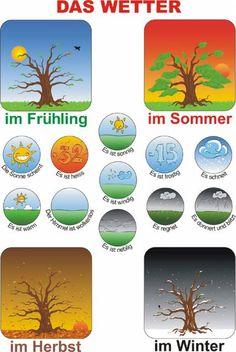 Das Wetter the weather German Grammar, German Words, Germany For Kids, Emotions Preschool, German Resources, German Language Learning, Learn German, Language Activities, Kids Learning