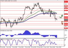 FTSE: fall continues   Free Forex Trading Signals