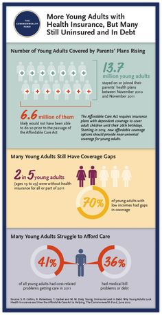 Young, Uninsured, and in Debt: Why Young Adults Lack Health Insurance and How the Affordable Care Act Is Helping—Findings from the Commonwealth Fund Health Insurance Tracking Survey of Young Adults, 2011 - The Commonwealth Fund