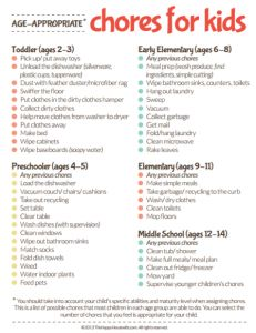 Age Appropriate Chores for Kids: Printable