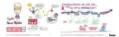 Graphic Recording No 4 by VerVieVas live @ PFI Forum - the Innovation Forum - 2015 in Perchtoldsdorf, Austria Videos, Austria, Innovation, Comics, Live, Creative, Infographic, Cartoons, Comic