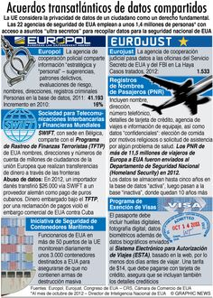 Acuerdos transatlánticos de datos compartidos