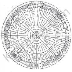 Scent classification diagram