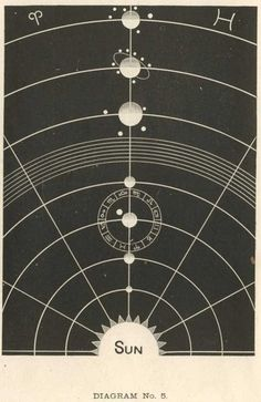 Antique solar system print.