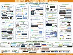 FinTech Startups: The Landscape of Blockchain Companies in Financial Services