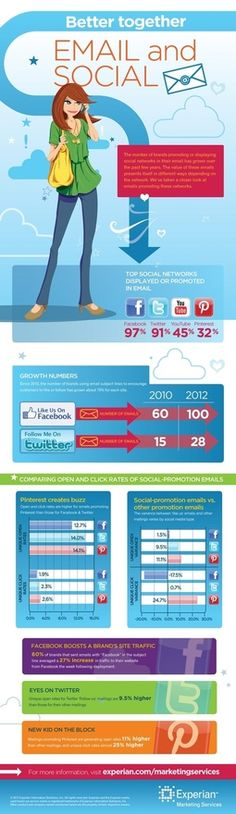 Email and Social Media; Better Together