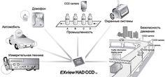 Aplicações de câmeras de vídeo com sensores EXview HAD CCD