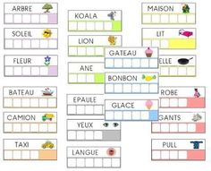 Encoding files to print to read and write words in kindergarten ms - ichrak smida - - Fiches d'encodage à imprimer pour lire et écrire des mots en maternelle ms Coding cards: students practice reading and spelling words. Can laminate and use at centers. Reading Games For Kindergarten, Maternelle Grande Section, French Kids, Spelling Words, Teaching French, Busy Book, Learn French, Kids Learning, Literacy