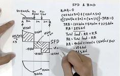 sfd-bmd-diagram
