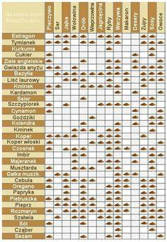 Kliknij i przeczytaj ten artykuł! Clean Recipes, Healthy Recipes, Polish Recipes, Slow Food, Food Facts, Food Inspiration, Cooking Tips, Food And Drink, Yummy Food