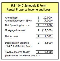 Example of how you can claim tax from an investment property.