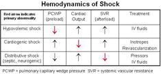 Hemodynamics of Shock.  Really good to have in the ICU.