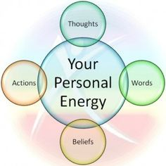 3 easy ways to change your energy with NLP. After the first session this was emphasised