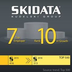 "7th rank in ‪Austria´s #Top500 employers for #SKIDATA ! The Austrian monthly economy magazine ""trend."" published their yearly ranking of the Top500 companies in Austria and we are very proud to share the fantastic results with you."