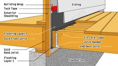 Five ledger board techniques illustrating flashing and construction techniques for residential decks including fasteners and masonry applications. and materials. Laying Decking, Decking Area, Deck Building Plans, Deck Plans, Building A Deck Frame, Cool Deck, Diy Deck, Tyni House, House Deck
