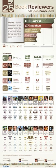 I hate the reviewer rankings on Goodreads (I hate any and all metrics which measure simple popularity), but this is an interesting infographic nonetheless: These are Top 25 Book Reviewers on Goodreads (infographic) - Forbes