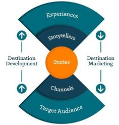 Our Destination Marketing and Management Model | Destination Think! | Destination Management | Scoop.it