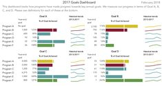 """Mia Schmid's """"after"""" dashboard: with this revised dashboard, we can show change over time much more effectively with sparklines and are able to include data from when the organization started in Data Table, Dashboard Design, Chart Design, Ways To Communicate, Page Layout, Data Visualization, Tired, Fig"""