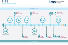 IMS Infographic / Hospital Treatment Insights