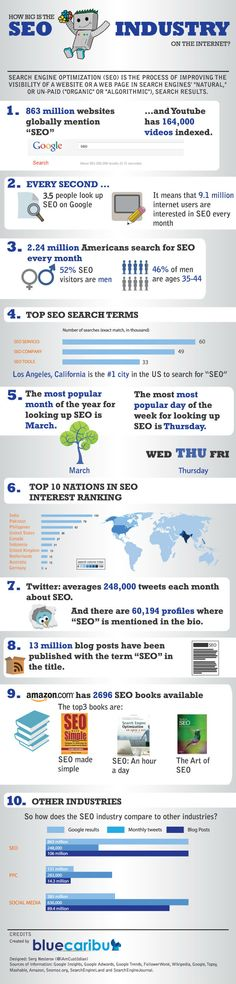 How Big Is The SEO Industry On The Internet [INFOGRAPHIC]