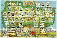 De stamboom van Donald Duck