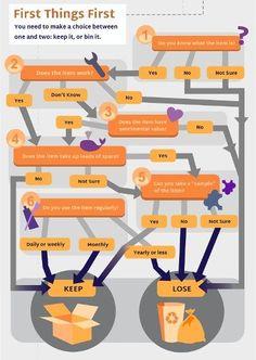 Uncluttering Decision Flowchart