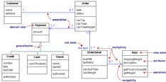 Practical UML™: A Hands-On Introduction for Developers
