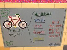 Mappy Hour – Bike Riding Season Is Here! Transportation Preschool Activities, Library Activities, Transportation Theme, Classroom Activities, Summer Safety, Safety Week, Kindergarten Anchor Charts, Kindergarten Writing, Duck On A Bike