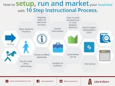 How to and Market your Business# with 10 step Instructional Process. Website Design Services, Website Development Company, Website Search Engine, Ecommerce Web Design, Business Website, Collections, Marketing, Image