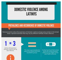 Latino perceptions of dating violence