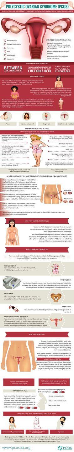 PCOS Infographs — PCOS Awareness Association
