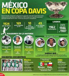 #Infografia #Mexico en #CopaDavis vía @candidman  Este 17 de julio comenzó a disputarse la segunda ronda del Grupo II de la zona americana de Copa Davis entre México y #Chile, torneo en el que los mexicanos participan desde hace 91 años.  Conoce su paso por la competición.