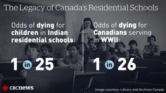 Truth and Reconciliation: The legacy of Canada's residential schools, by the numbers http://www.cbc.ca/news/aboriginal/truth-and-reconciliation-commission-by-the-numbers-1.3096185 … #hw