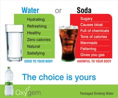 "Water or Soda  Water: -Hydrating -Refreshing -Healthy -Zero calories -Natural -Satisfying Good to your body  Soda: -Sugary -Causes bloat -Full of chemicals -Tons of calories -Manmade -Fattening -Gives you gas Harmful to your body  The Choice is yours.  #Water #Soda #HealthTips  ""Oxygem"" provides fresh & pure Packaged Drinking Water"