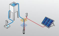 Solar Water, Drinking Water, Solar Powered Water Heater