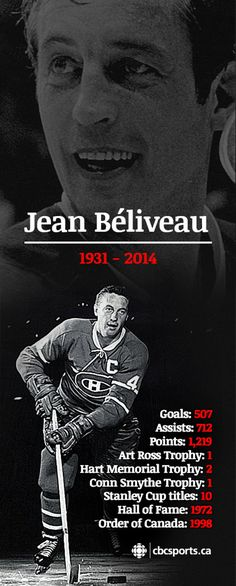 The late Jean Béliveau posted some staggering statistics in his NHL career, including the 10 Stanley Cups he won as a player with the Montreal Canadiens. Montreal Canadiens, Mtl Canadiens, Hockey Rules, Canadian History, Canadian Men, Hockey Players, Nhl Hockey Teams, Hockey Goalie, Sports Personality