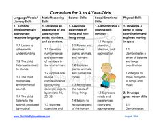 Curriculum standards for Homeschool 3-4 year olds.  Free printables found at www.thislittlepigstayedhome.com