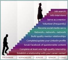 Image result for Graduation  plan infographic